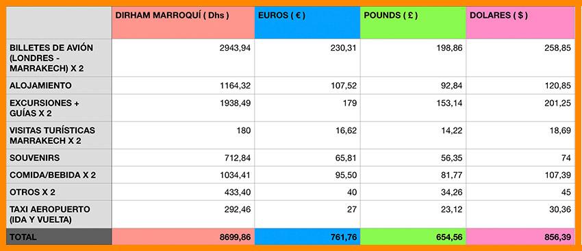 Presupuesto viaje a Marruecos